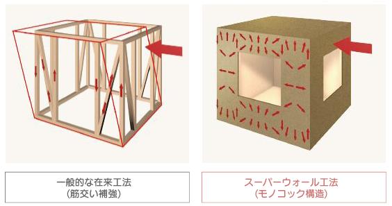 在来工法とスーパーウォール工法の壁比較