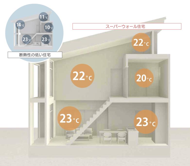 高断熱の家のイメージ