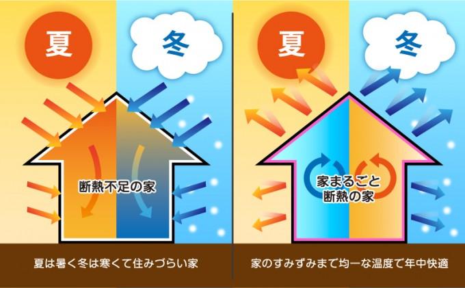 家の断熱性